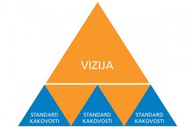 Opredeljevanje kakovosti